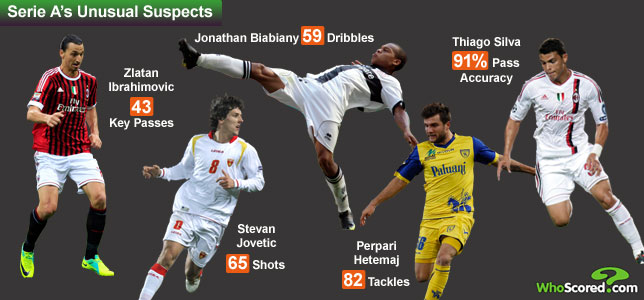 Statistical Oddities: Five Serie A Surprises