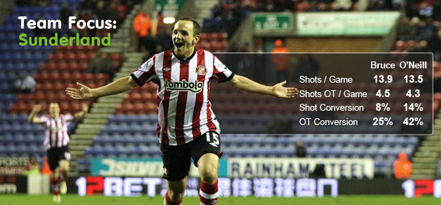 Team Focus: Sunderland - The O'Neill Factor