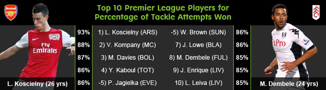 Stats Analysis: Premier League's Most Successful Tacklers