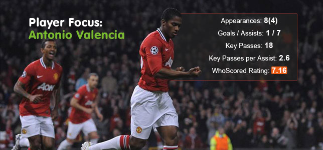Player Focus: Antonio Valencia Progress Report