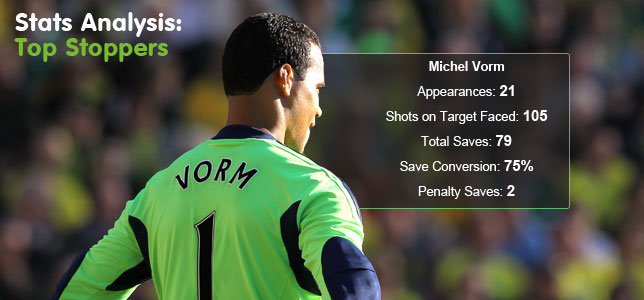 Stats Analysis: Premier League's Top Stoppers