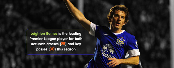Team Focus: The Secret to Everton's Success