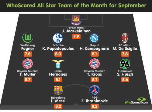 Player Focus: September All Star Team of the Month