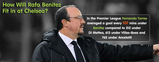 How Will Rafa Benitez Fit in at Chelsea?