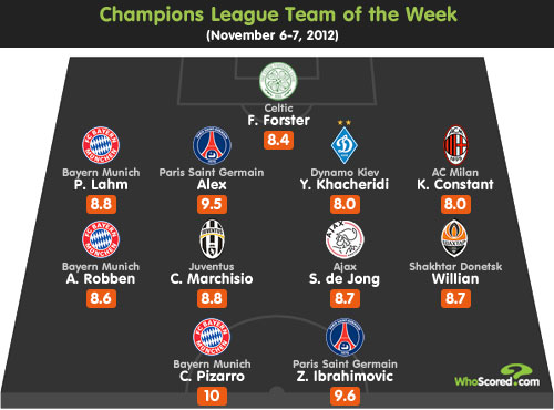 Champions League Focus: Matchday 4 Round-up