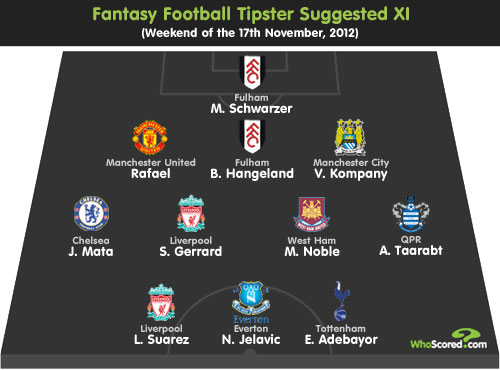 Fantasy Football Tipster: Gameweek 12