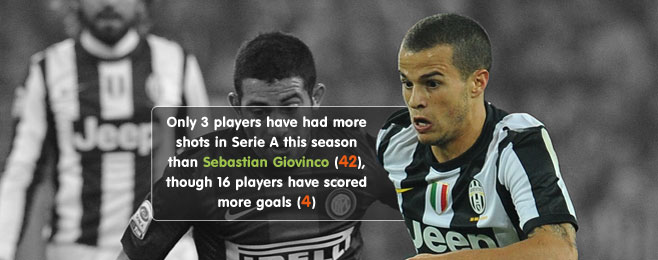 Player Focus: The Best Of Sebastian Giovinco Is Yet To Come