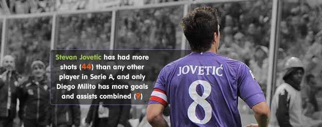 Team Focus: Purple Patch - Montella's Fiorentina