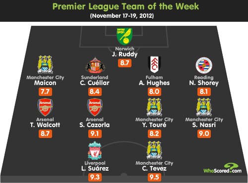 League Focus: WhoScored Premier League Team of the Week