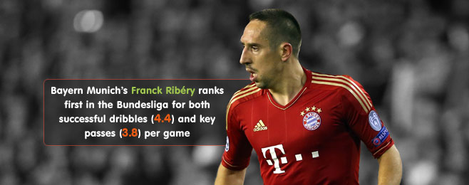 Player Focus: Franck Ribéry