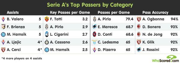 League Focus: Serie A's Pass Masters