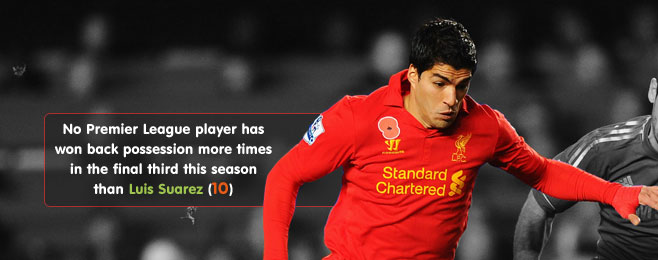 Team Focus: Brendan Rodgers' Liverpool
