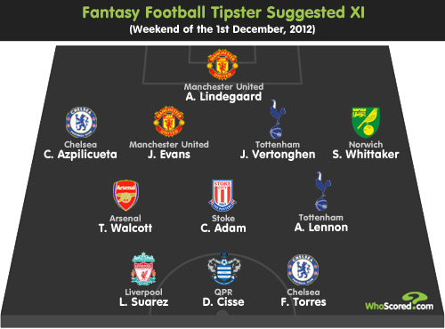 Fantasy Football Tipster: Gameweek 15