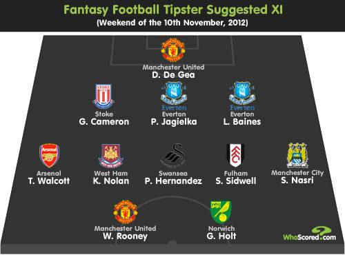 Fantasy Football Tipster: Gameweek 11