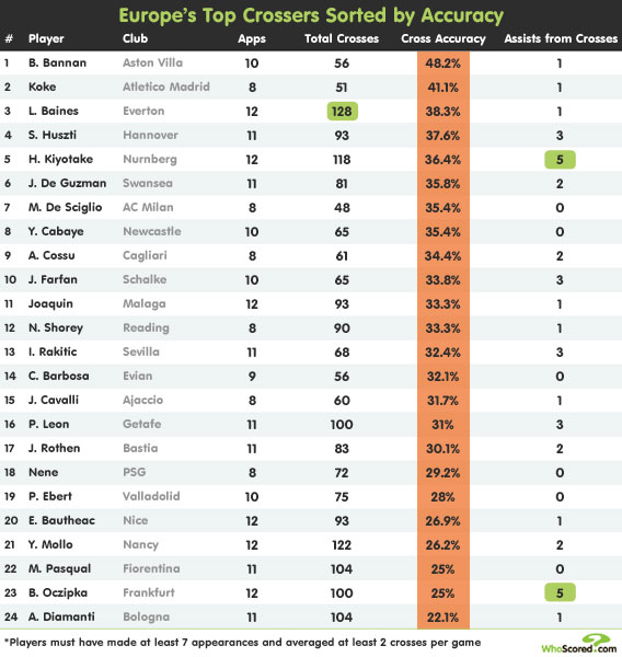 Player Focus: Special Delivery - Europe's Top Crossers