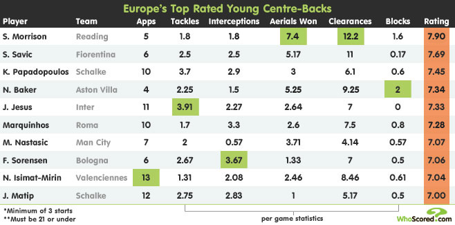 Player Focus: WhoScored's Top Rated Young Centre-Backs
