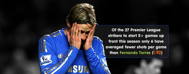 Player Focus: Fernando Torres