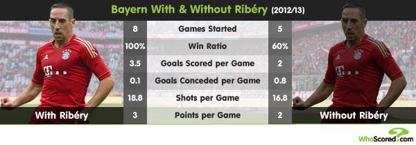 Player Focus: Franck Ribéry