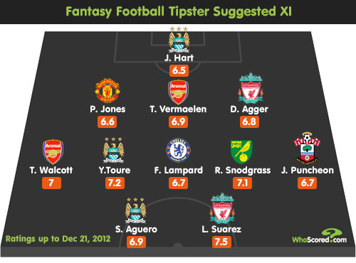 Fantasy Football Tipster: Gameweek 18