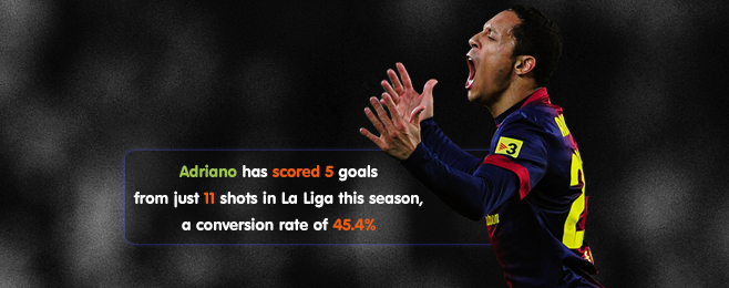 Player Focus: Adriano