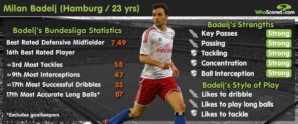 Player Focus: Milan Badelj