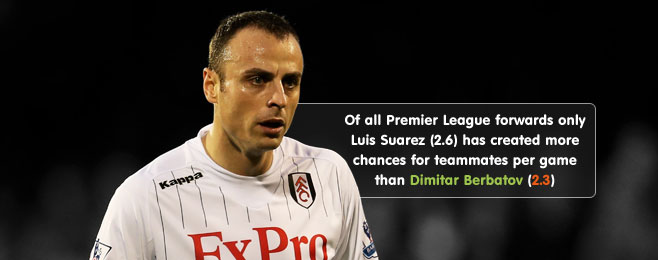 Player Focus: Dimitar Berbatov