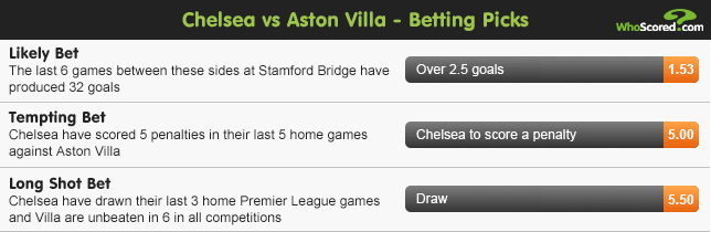 WhoScored Tipster: Premier League Betting
