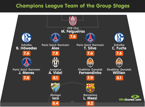 WhoScored Champions League Team of the Group Stages