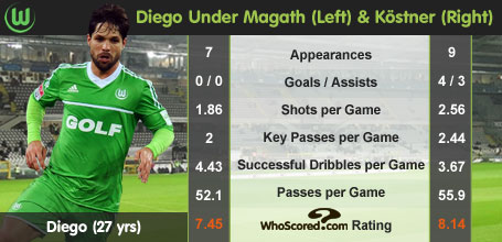 Player Focus: Diego's Rise in Form
