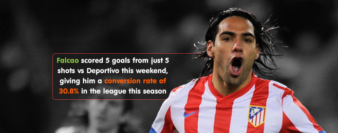 Player Focus: Falcao