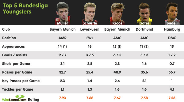Player Focus: The Bundesliga's Top Rated Youngsters
