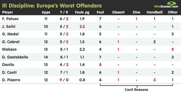 Player Focus: Ill Discipline - Europe's Worst Offenders