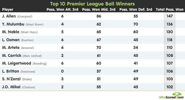 Player Focus: Premier Possession Winners
