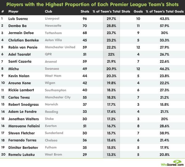 Player Focus: Premier League's Most Crucial Front Men