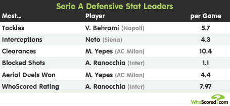 League Focus: Serie A Defensive Stat Leaders