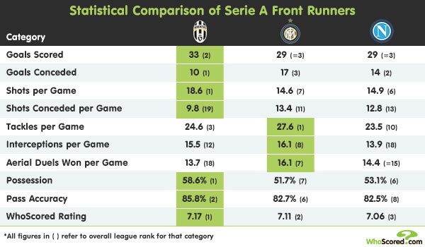 League Focus: Contrasting Styles In The Serie A Title Race