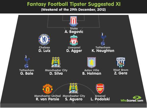 Fantasy Football Tipster: Gameweek 20