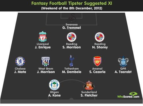 Fantasy Football Tipster: Gameweek 16