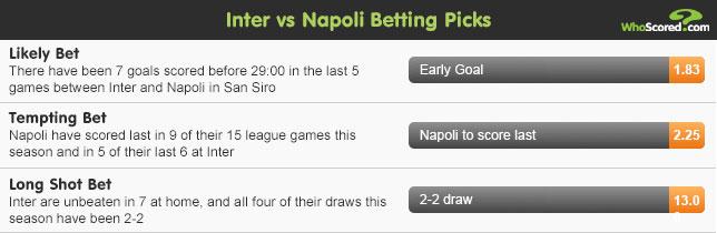 WhoScored Tipster: Big Match Betting