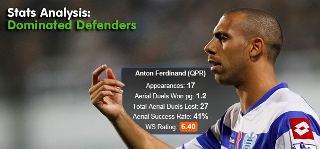 Stats Analysis: Dominated Defenders - Worst Aerial Success