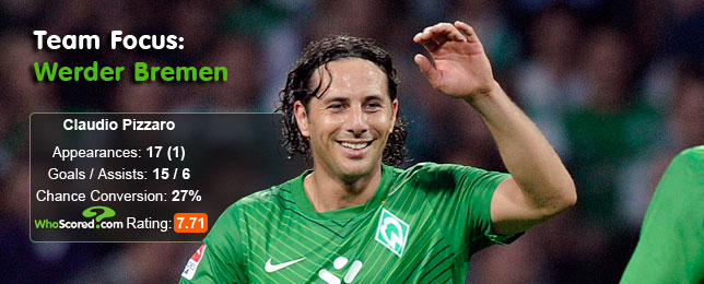 Team Focus: Werder Bremen - A One Man Team?