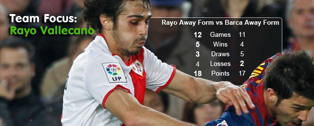 Team Focus: Rayo Vallecano Bucking La Liga Trends