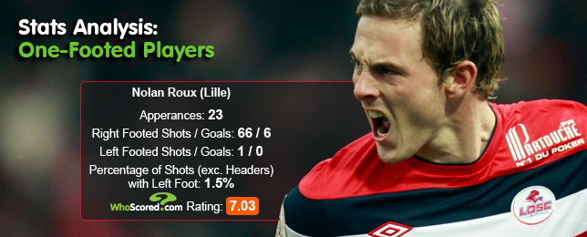 Stats Analysis: Europe's One-Footed Wonders