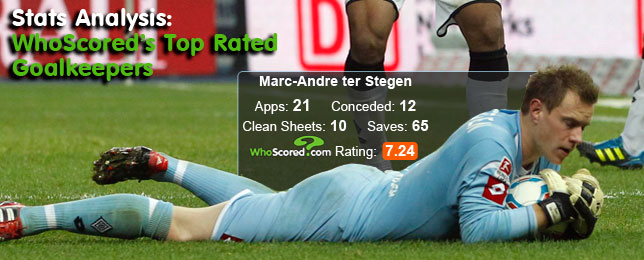Stats Analysis: WhoScored's Top Rated Goalkeepers