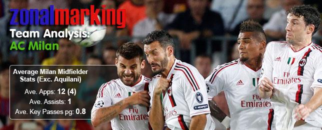Zonal Marking: Team Analysis - AC Milan