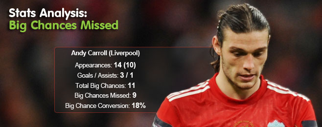 Stats Analysis: Premier League's Gulitiest Culprits - Big Chances Missed