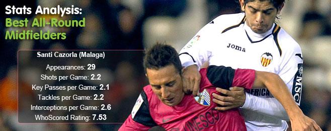 Stats Analysis: Europe's Best All-Round Midfielders