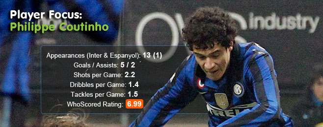 Player Focus: Philippe Coutinho (Espanyol - On Loan)