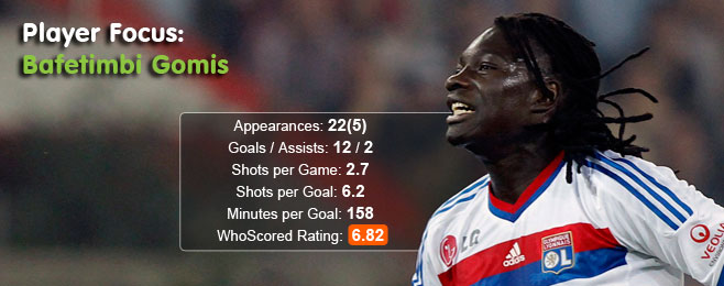 Player Focus: Bafetimbi Gomis (Lyon)