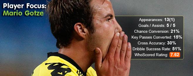 Player Focus: Mario Gotze (Borussia Dortmund)